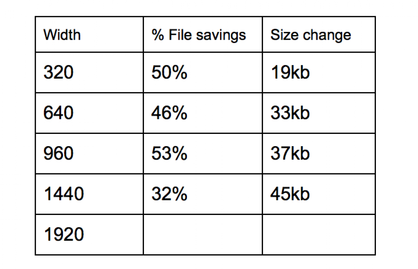 data chart showing file size savings